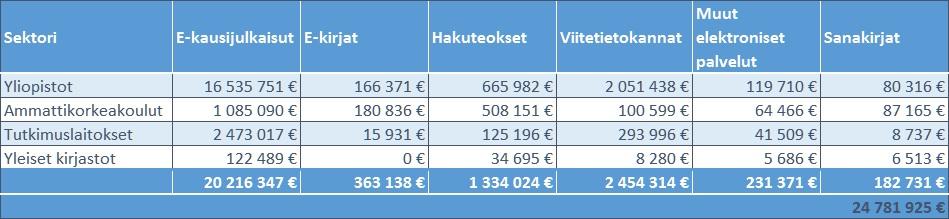 raportti2018_aineistohankinnat_sektoreittain