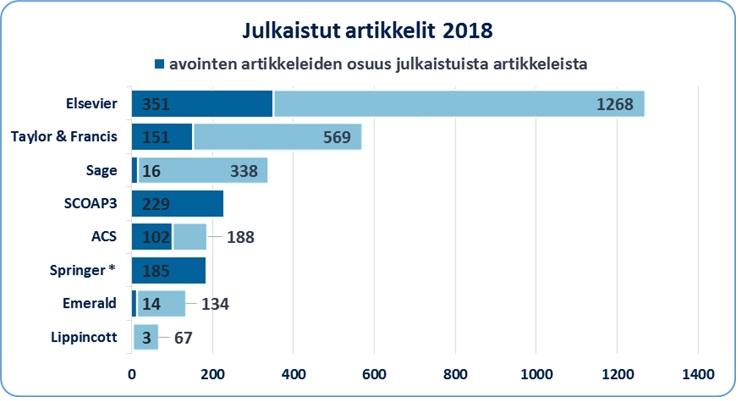 OA-uutinen_Julkaistut_artikkelit_2018
