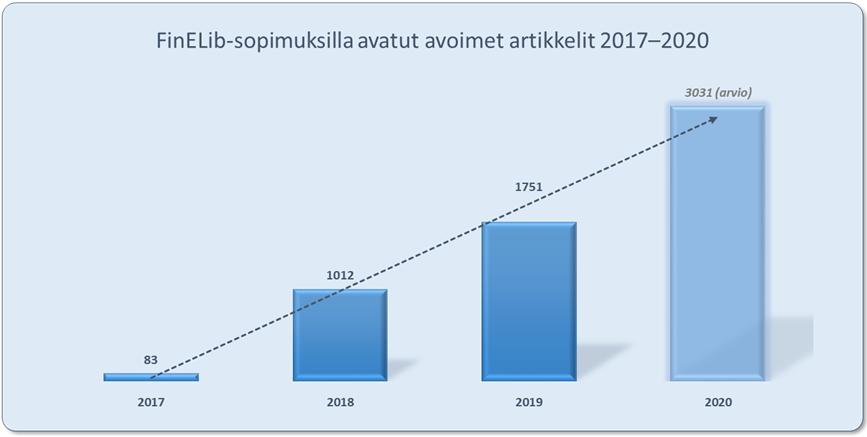 FinELib-sopimuksilla avatut avoimet artikkelit 2017-2020