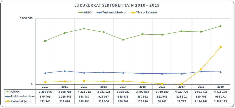 AMK, turkimuslaitos ja yleiset kirjastot, artikkelilataukset 2010-2019