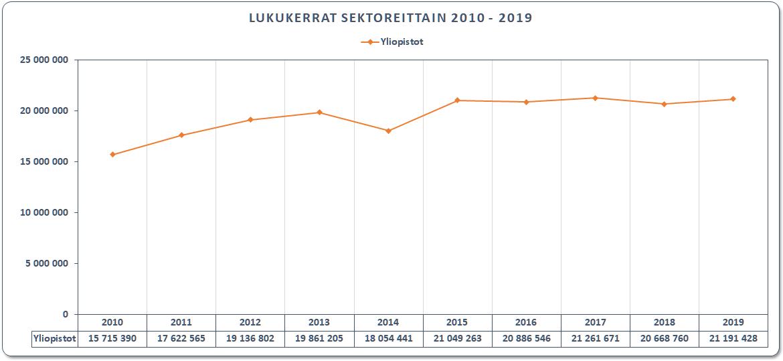 Yliopistojen artikkelilataukset 2010-2019
