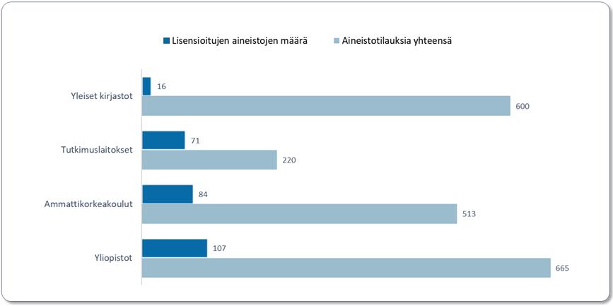 Lisensioitujen aineistojen määrä ja aineistotilaukset sektoreittain vuonna 2019