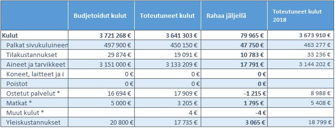FinELibin talous vuonna 2019