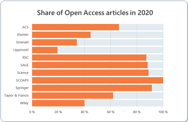 The share of Open Access articles published in the journals covered by the FinELib agreements in 2020.